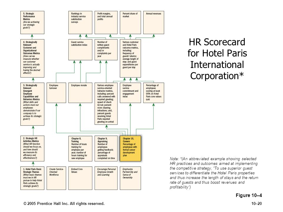 HR Scorecard for Hotel Paris International Corporation*