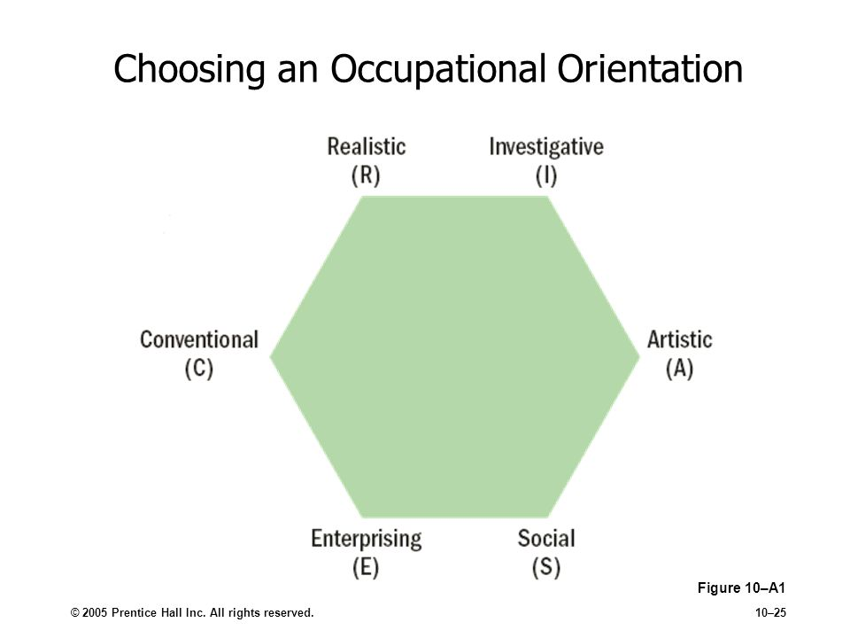 Choosing an Occupational Orientation