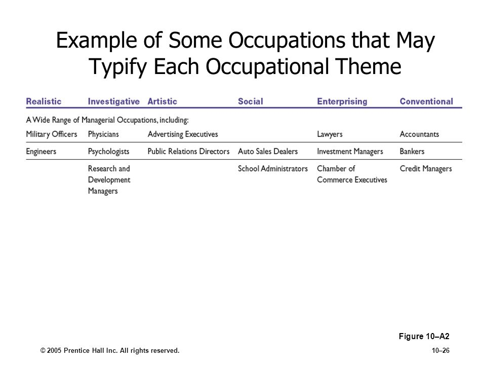 Example of Some Occupations that May Typify Each Occupational Theme