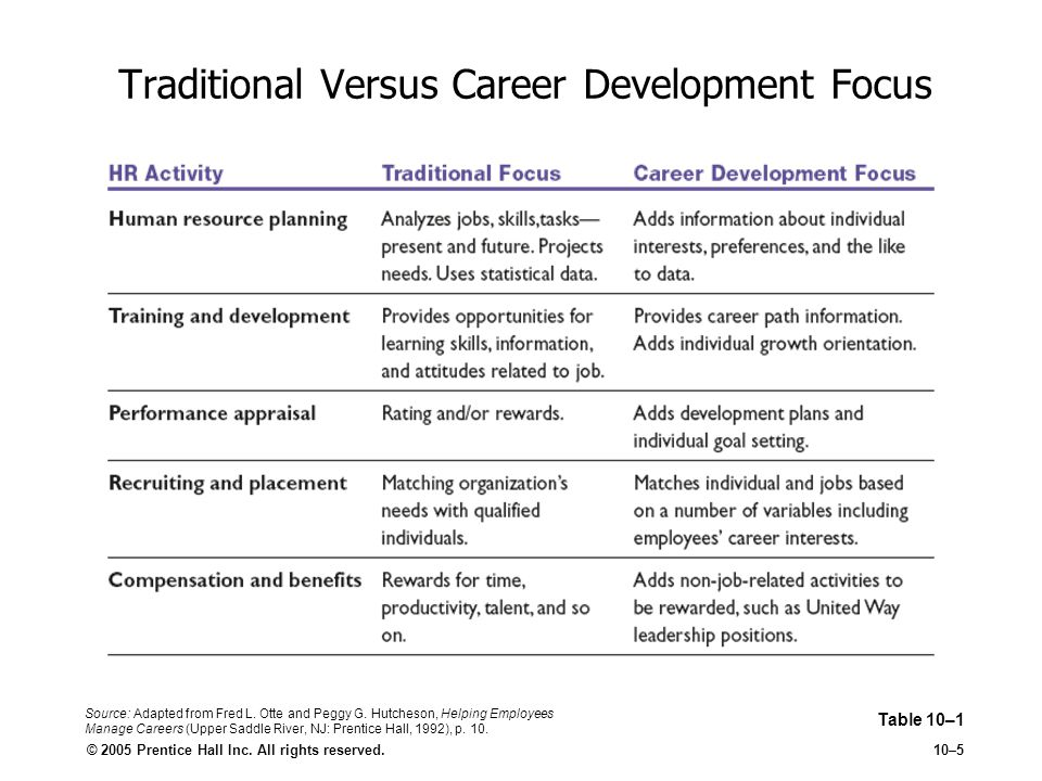 Traditional Versus Career Development Focus