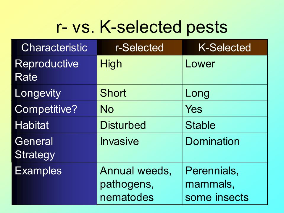 r- vs. K-selected pests Characteristic r-Selected K-Selected