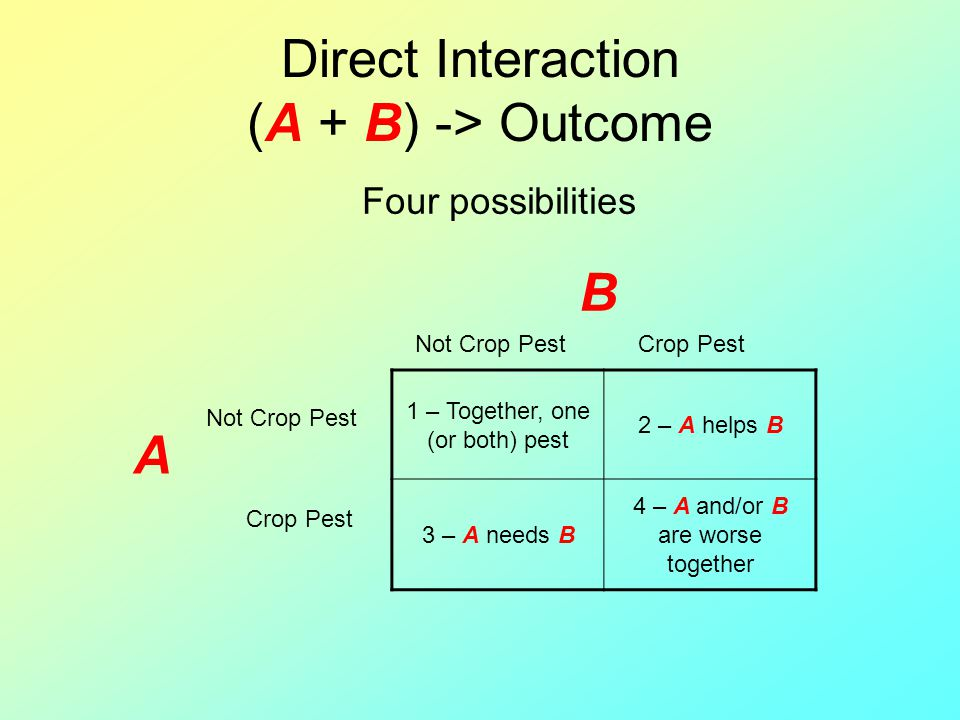 Direct Interaction (A + B) -> Outcome