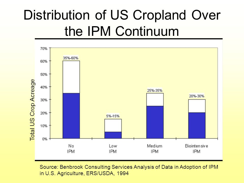 Distribution of US Cropland Over the IPM Continuum