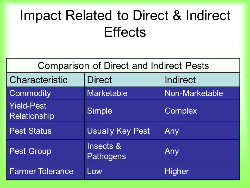Impact Related to Direct & Indirect Effects