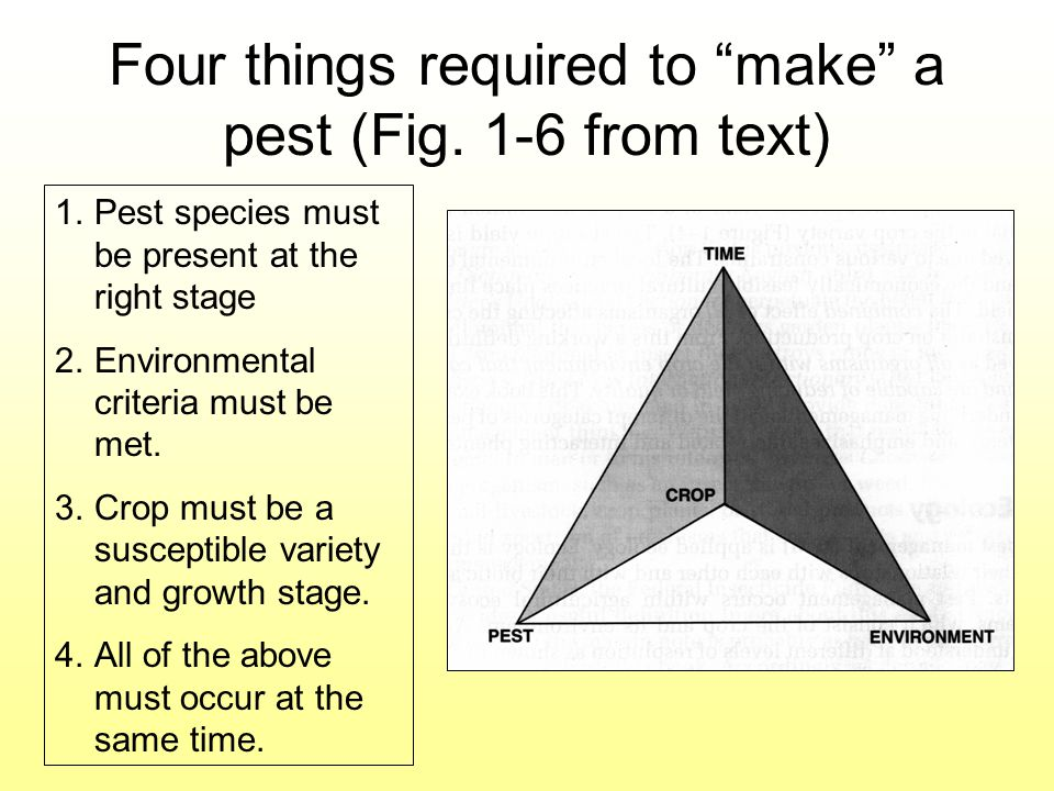 Four things required to make a pest (Fig. 1-6 from text)