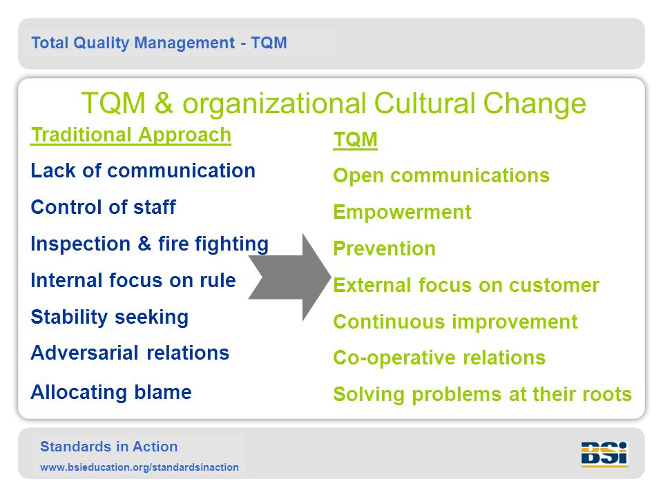 TQM & organizational Cultural Change