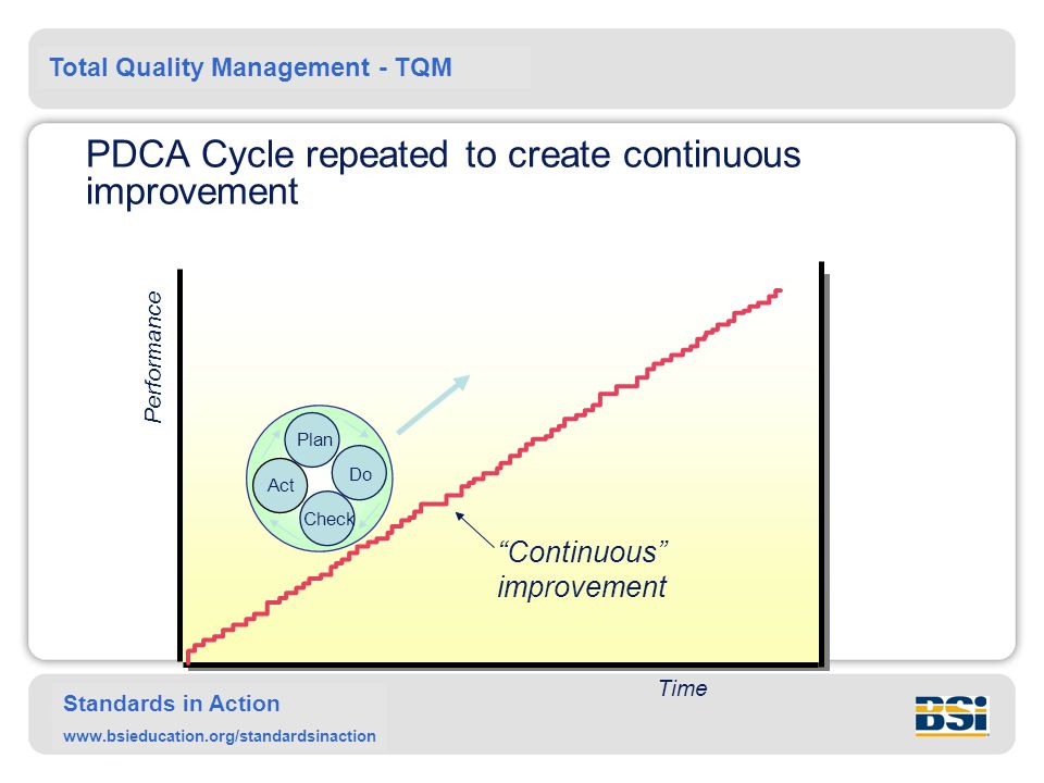 PDCA Cycle repeated to create continuous improvement