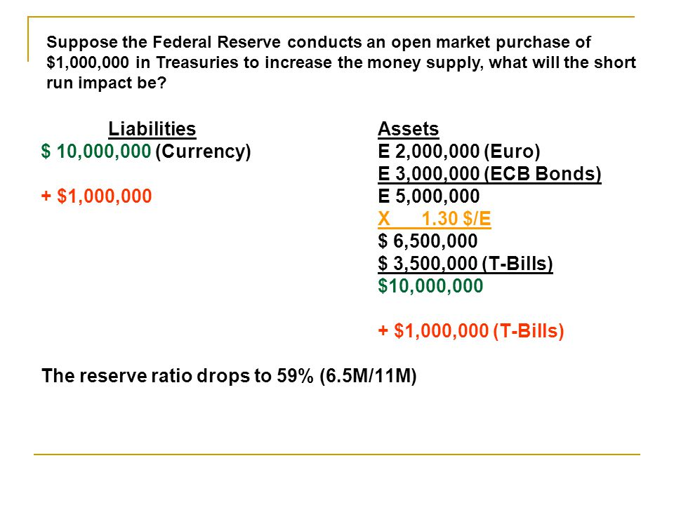 The reserve ratio drops to 59% (6.5M/11M)