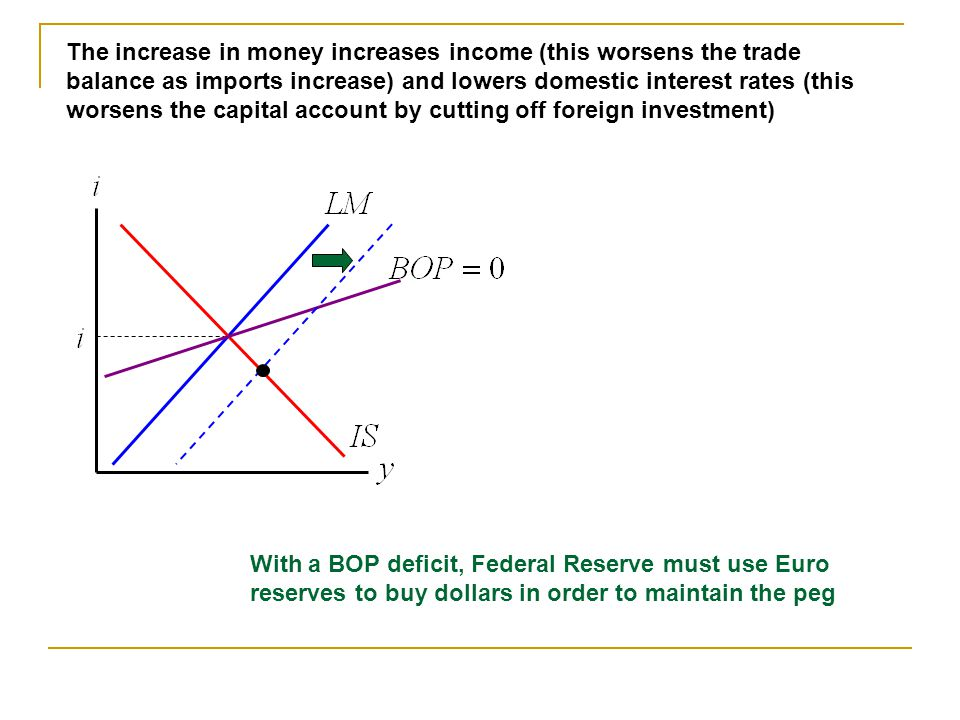 The increase in money increases income (this worsens the trade balance as imports increase) and lowers domestic interest rates (this worsens the capital account by cutting off foreign investment)