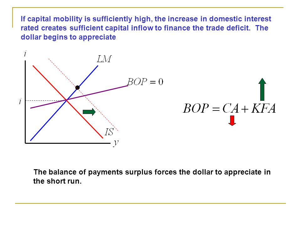 If capital mobility is sufficiently high, the increase in domestic interest rated creates sufficient capital inflow to finance the trade deficit. The dollar begins to appreciate