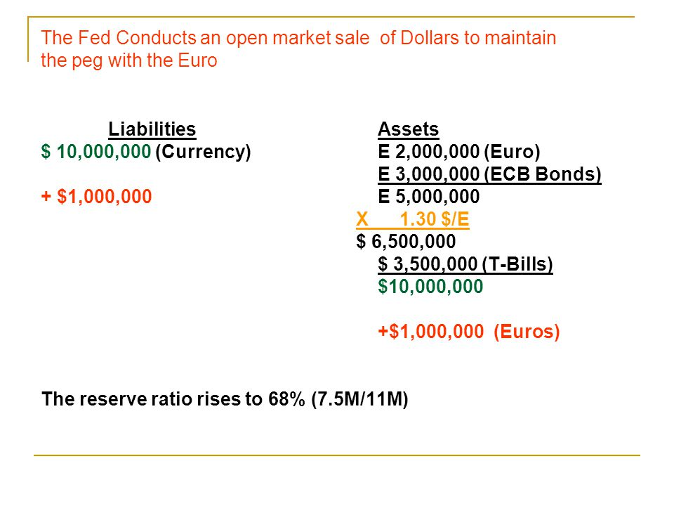 The Fed Conducts an open market sale of Dollars to maintain the peg with the Euro