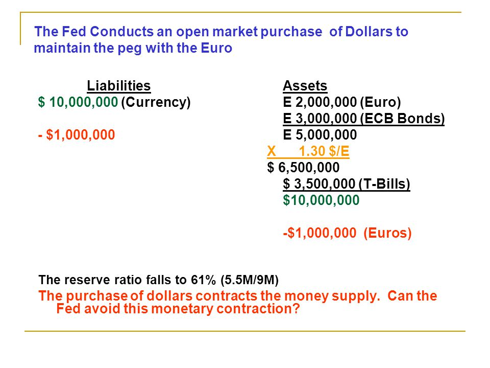 The Fed Conducts an open market purchase of Dollars to maintain the peg with the Euro
