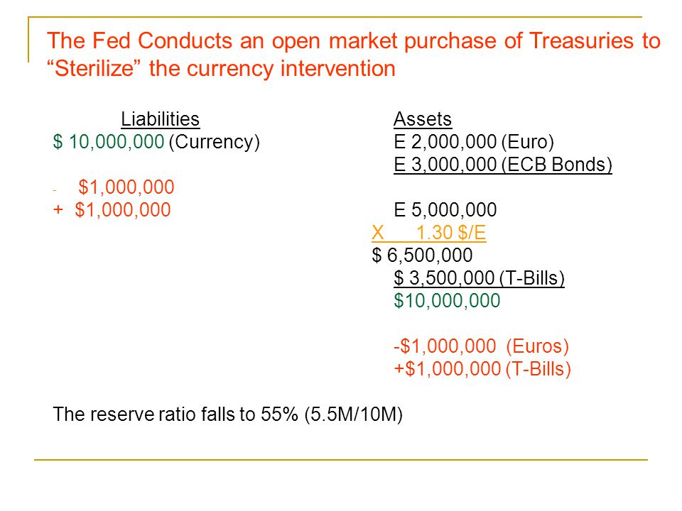 The Fed Conducts an open market purchase of Treasuries to Sterilize the currency intervention