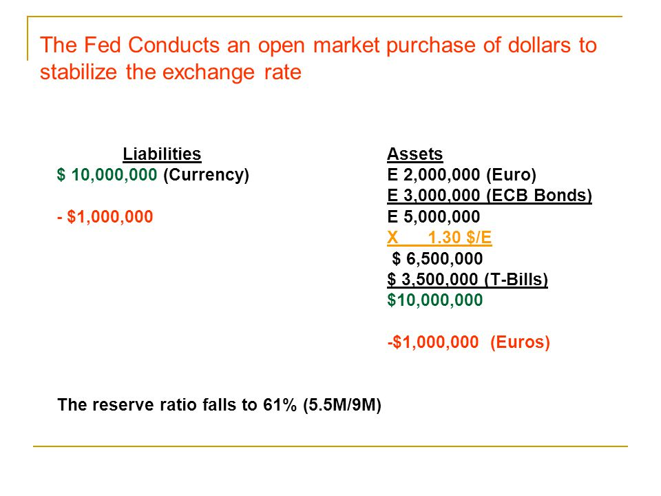 The Fed Conducts an open market purchase of dollars to stabilize the exchange rate