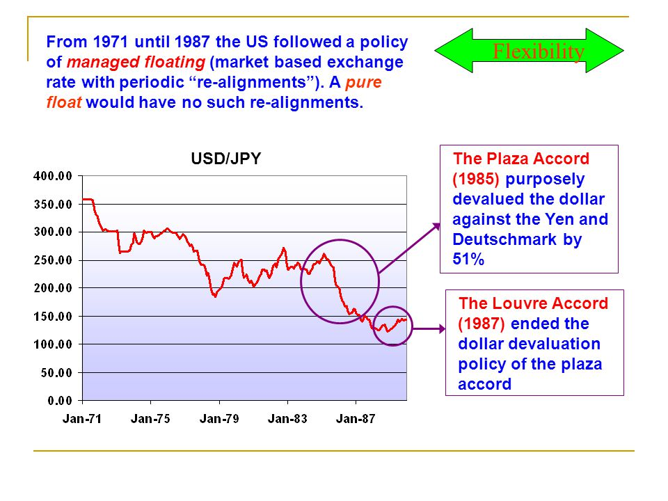 From 1971 until 1987 the US followed a policy of managed floating (market based exchange rate with periodic re-alignments ). A pure float would have no such re-alignments.