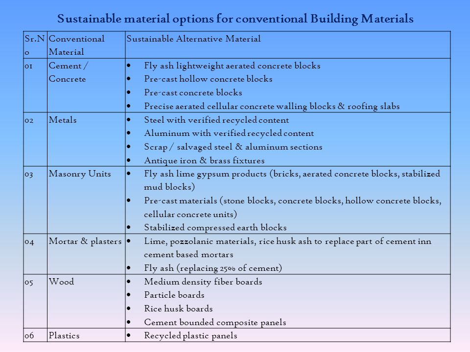 Sustainable material options for conventional Building Materials