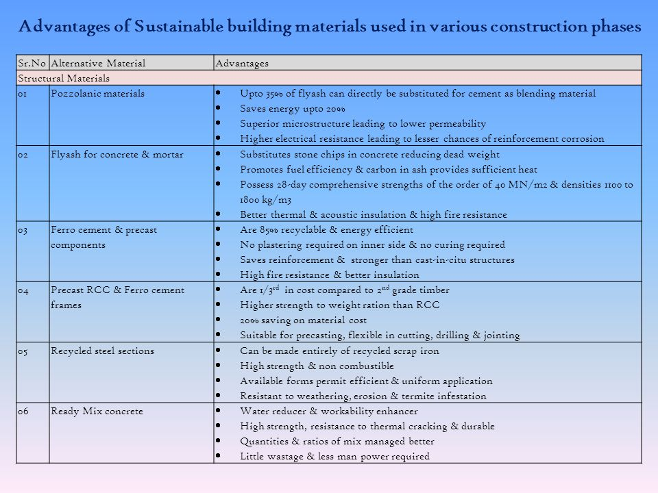 Advantages of Sustainable building materials used in various construction phases