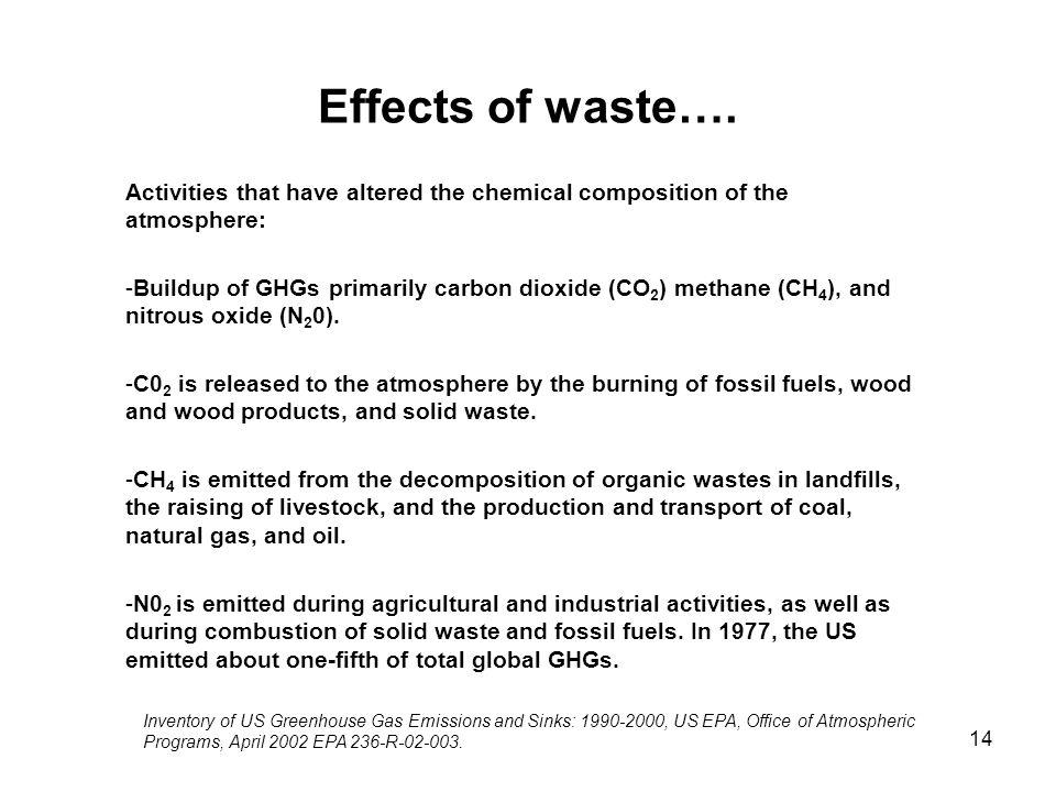 Effects of waste…. Activities that have altered the chemical composition of the atmosphere: