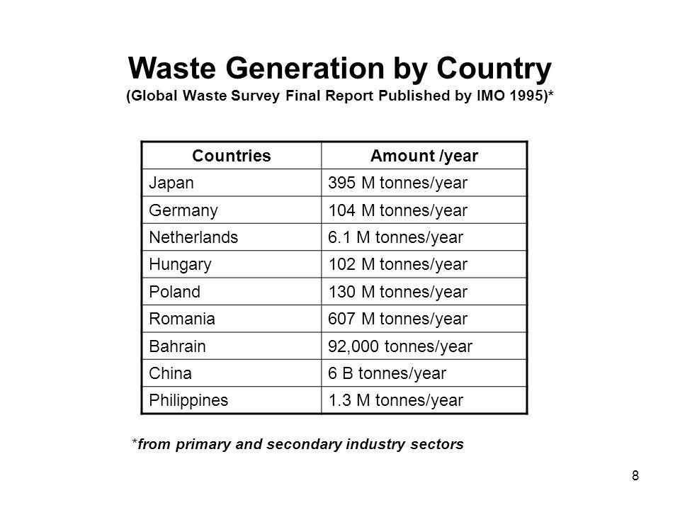 Waste Generation by Country (Global Waste Survey Final Report Published by IMO 1995)*