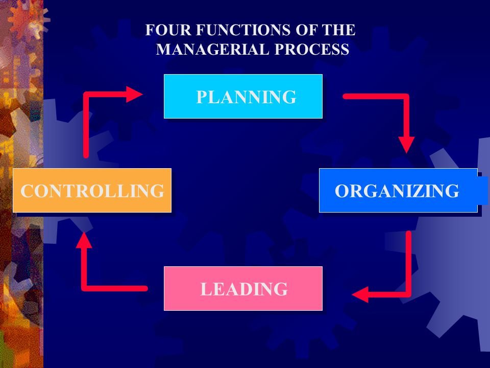 PLANNING CONTROLLING ORGANIZING LEADING FOUR FUNCTIONS OF THE