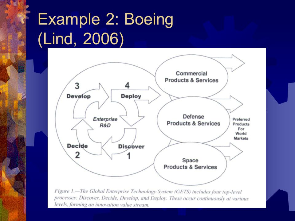 Example 2: Boeing (Lind, 2006)