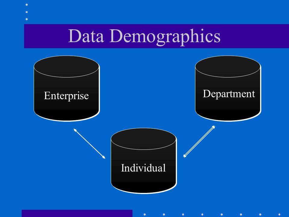 Data Demographics Department Enterprise Individual
