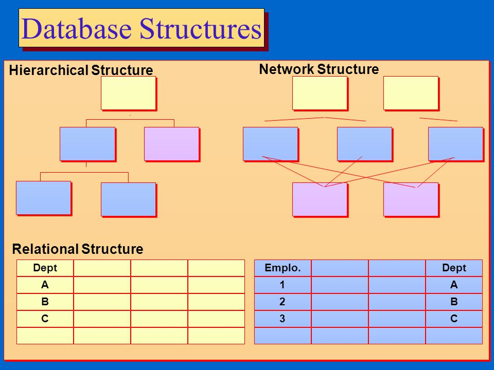 Database Structures Hierarchical Structure Network Structure