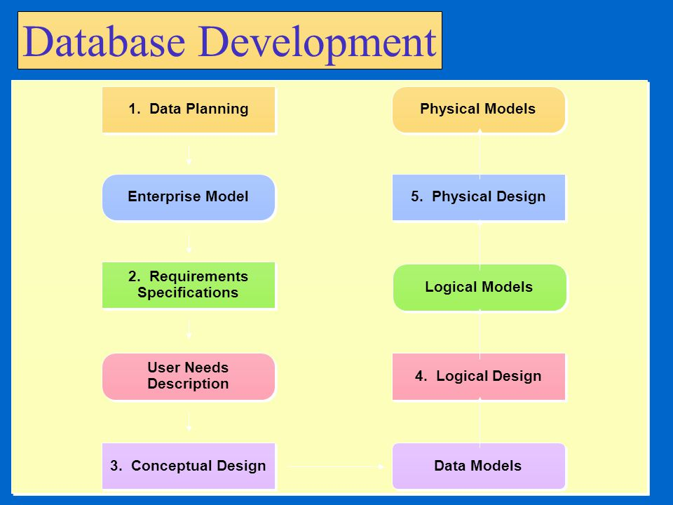 Database Development User Needs Description 1. Data Planning