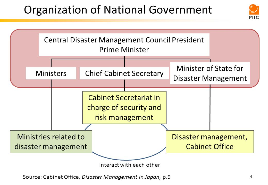 Structure of Basic Disaster Management Plan