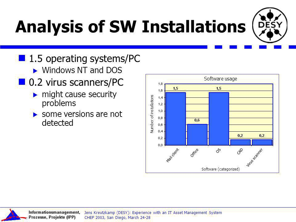 Analysis of SW Installations