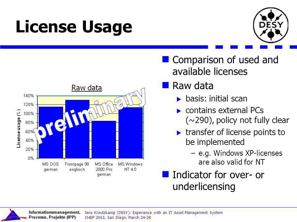 License Usage preliminary Comparison of used and available licenses