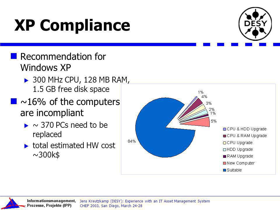 XP Compliance Recommendation for Windows XP