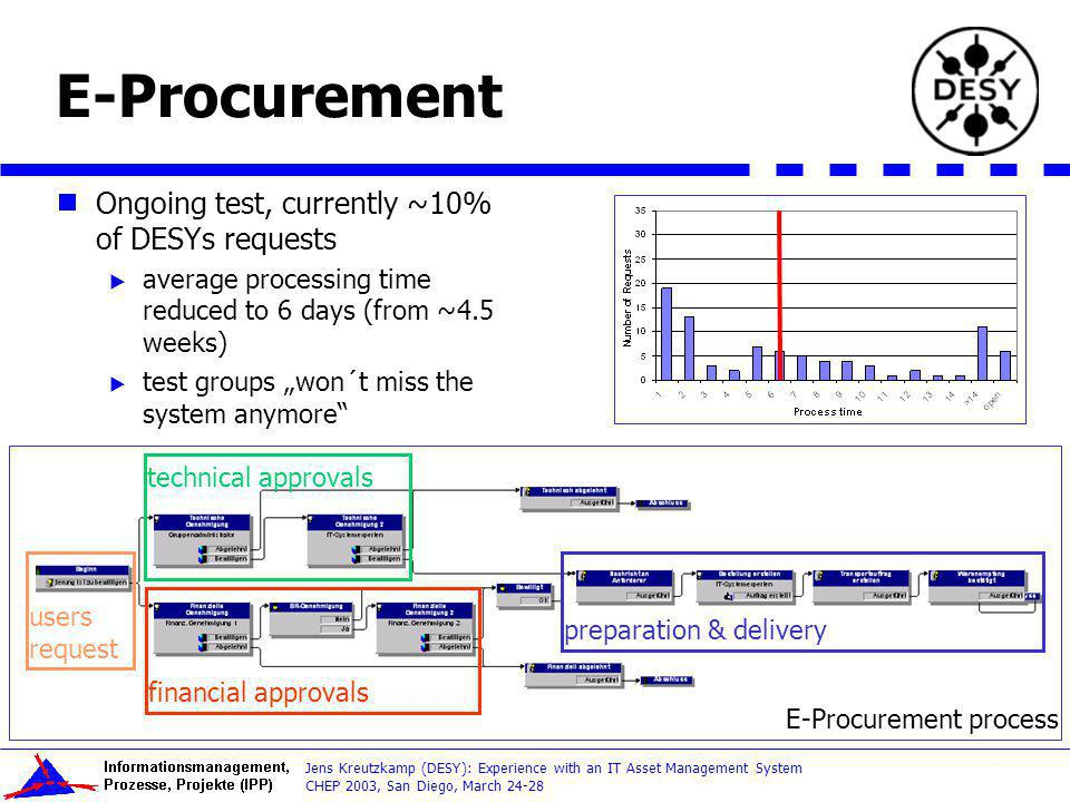 E-Procurement Ongoing test, currently ~10% of DESYs requests