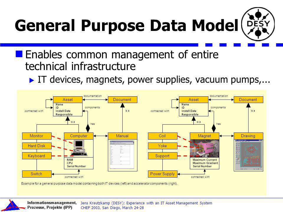 General Purpose Data Model
