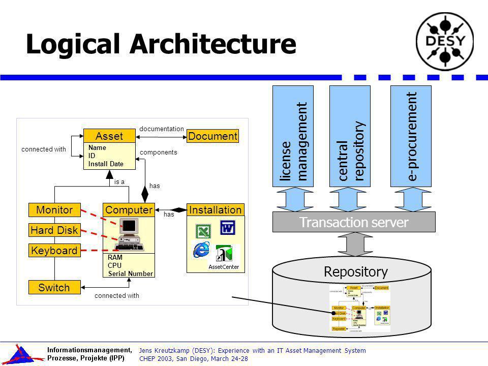 Logical Architecture e-procurement license management