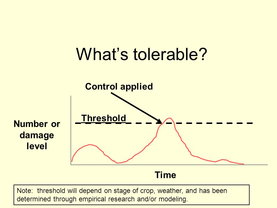 What's tolerable Control applied Threshold Number or damage level