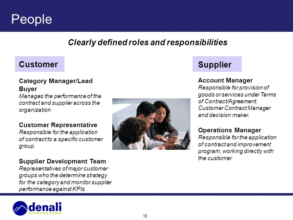 People Clearly defined roles and responsibilities Customer Supplier