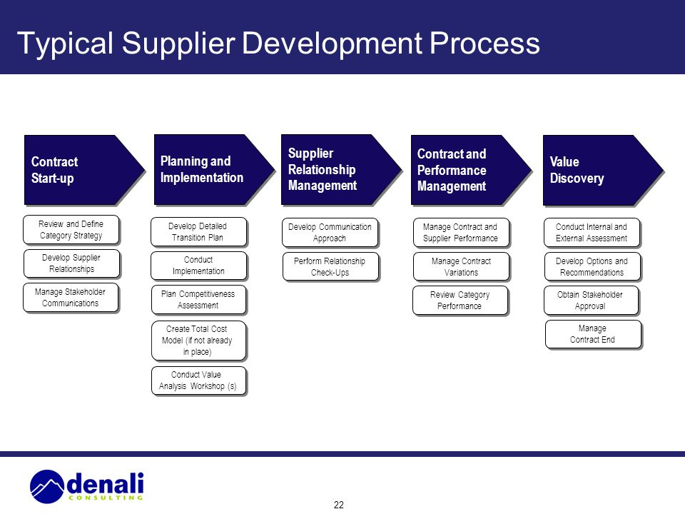 We define supplier development as any activity that a buyer undertakes to improve a supplier's performance and/or capabilities to meet the buyer's short-term or long-term supply needs.
