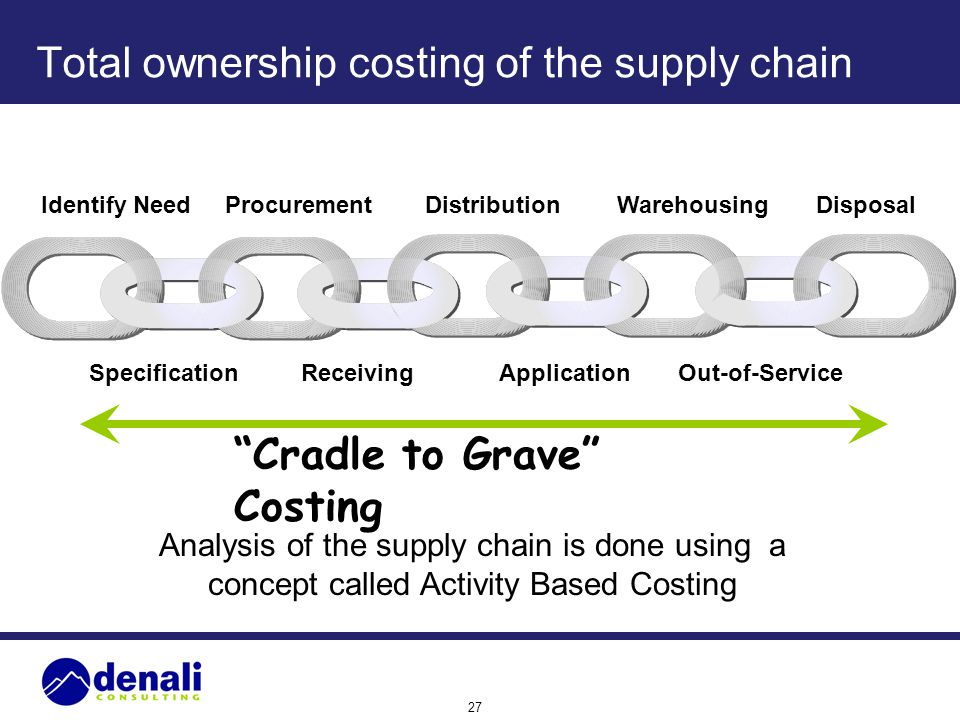 Total ownership costing of the supply chain