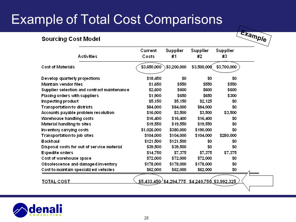 Example of Total Cost Comparisons