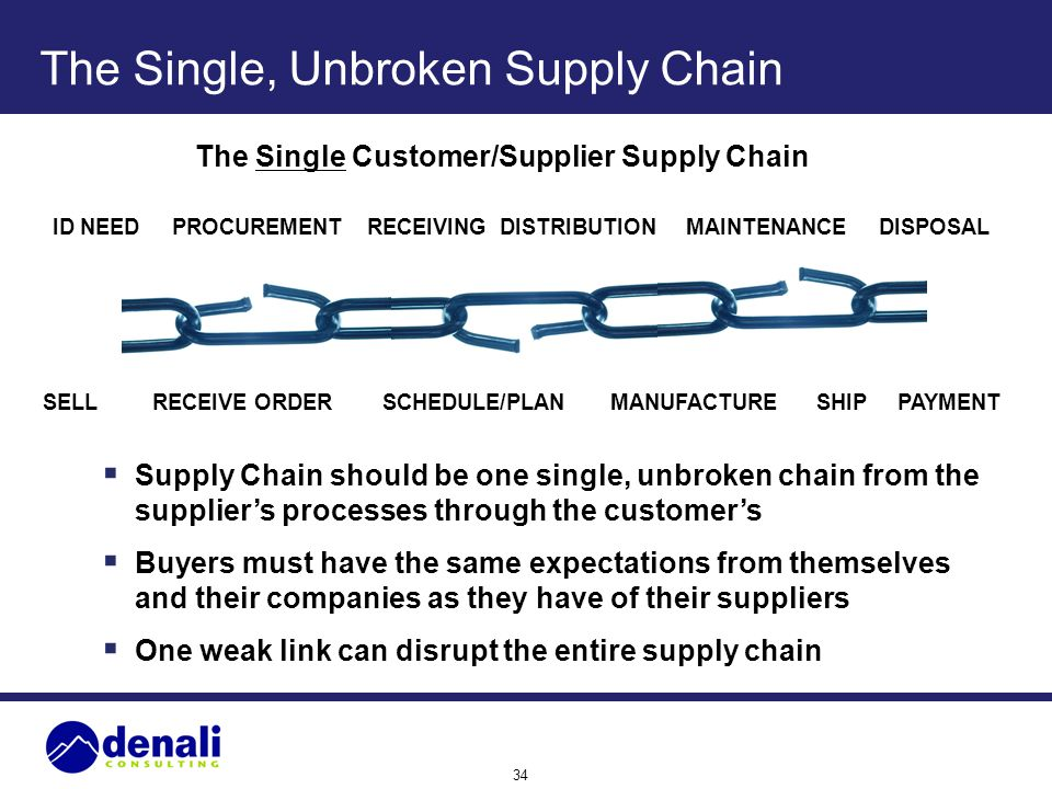 The Single, Unbroken Supply Chain