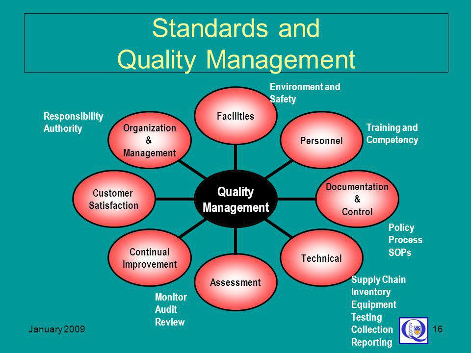 Standards and Quality Management