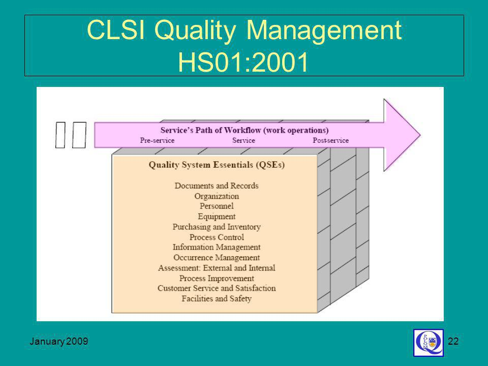 CLSI Quality Management HS01:2001