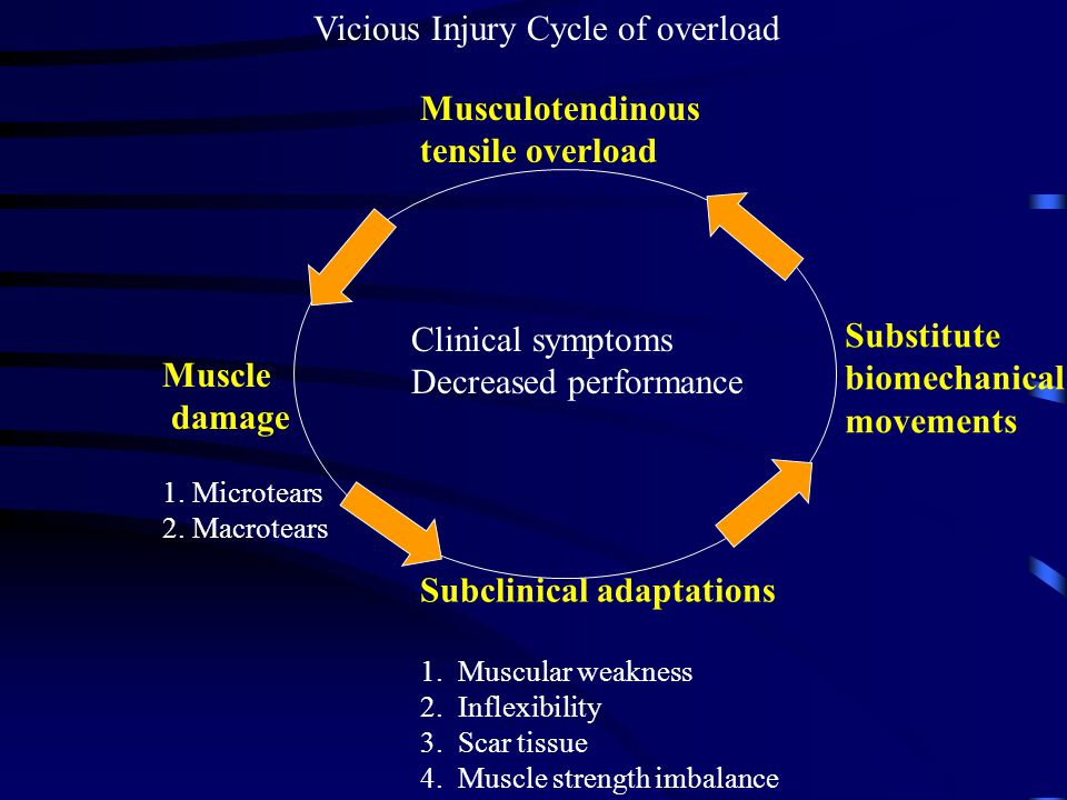 Vicious Injury Cycle of overload