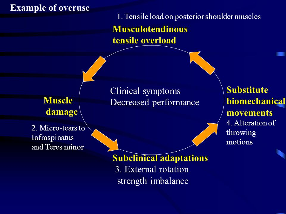 Decreased performance Substitute biomechanical movements Muscle damage
