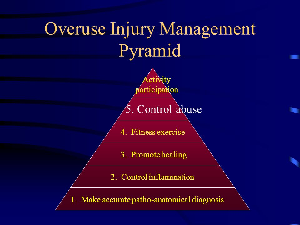 Overuse Injury Management Pyramid