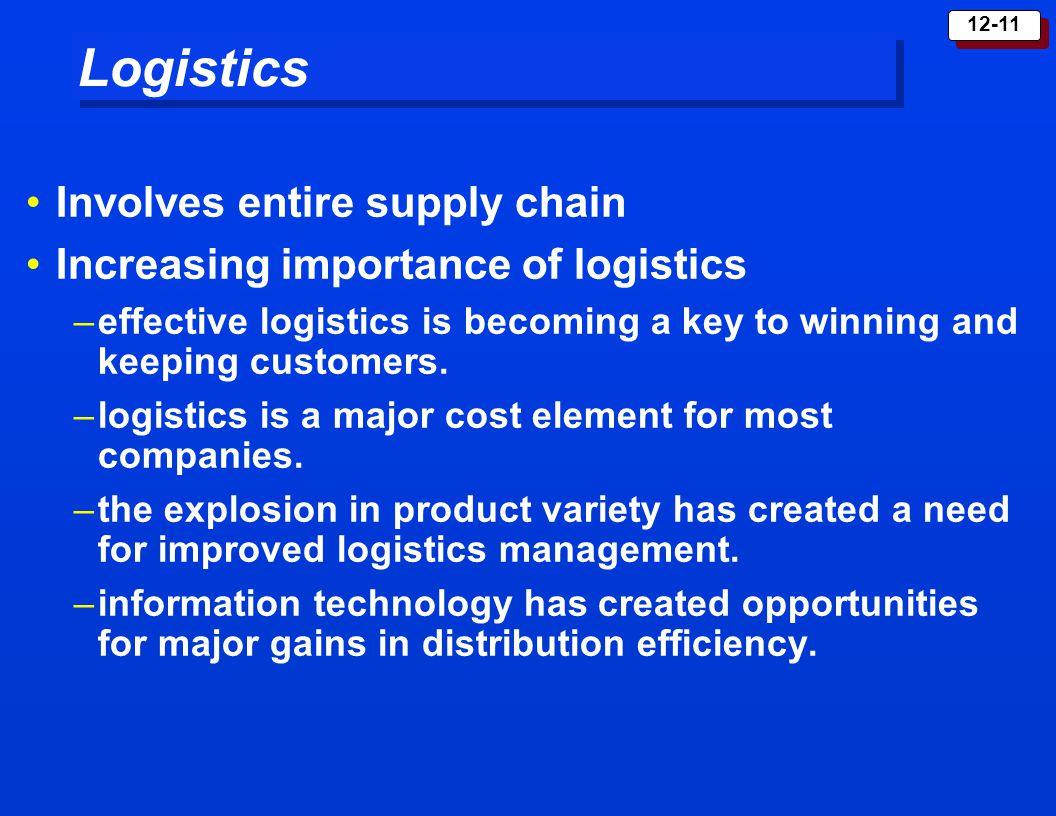Logistics Involves entire supply chain