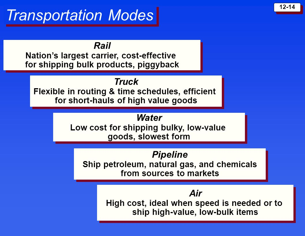 Transportation Modes Rail Truck Water Pipeline Air
