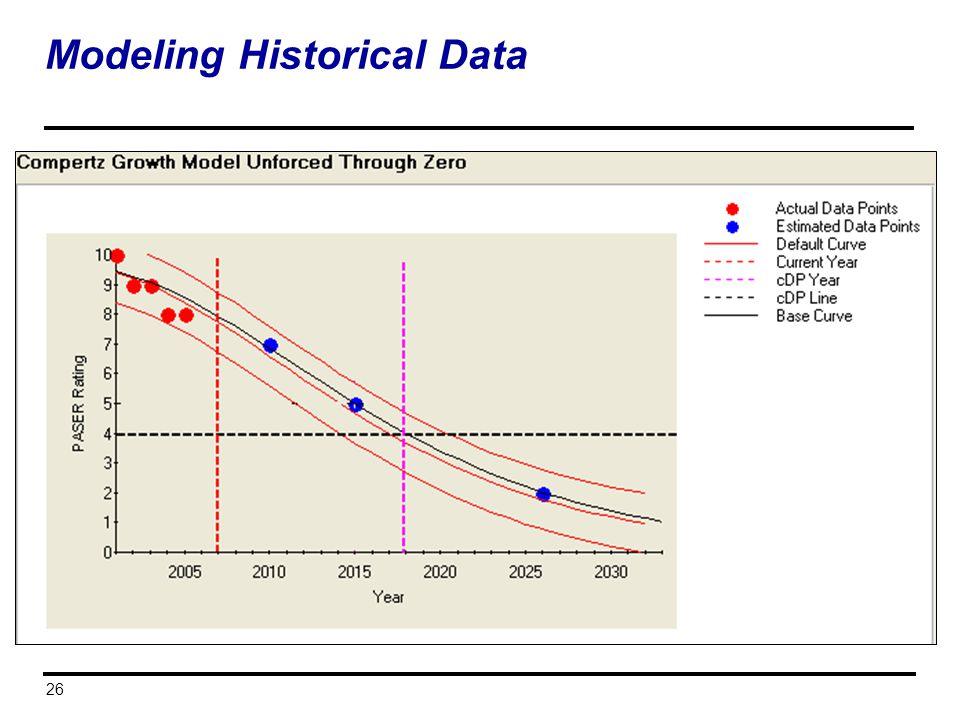 Modeling Historical Data