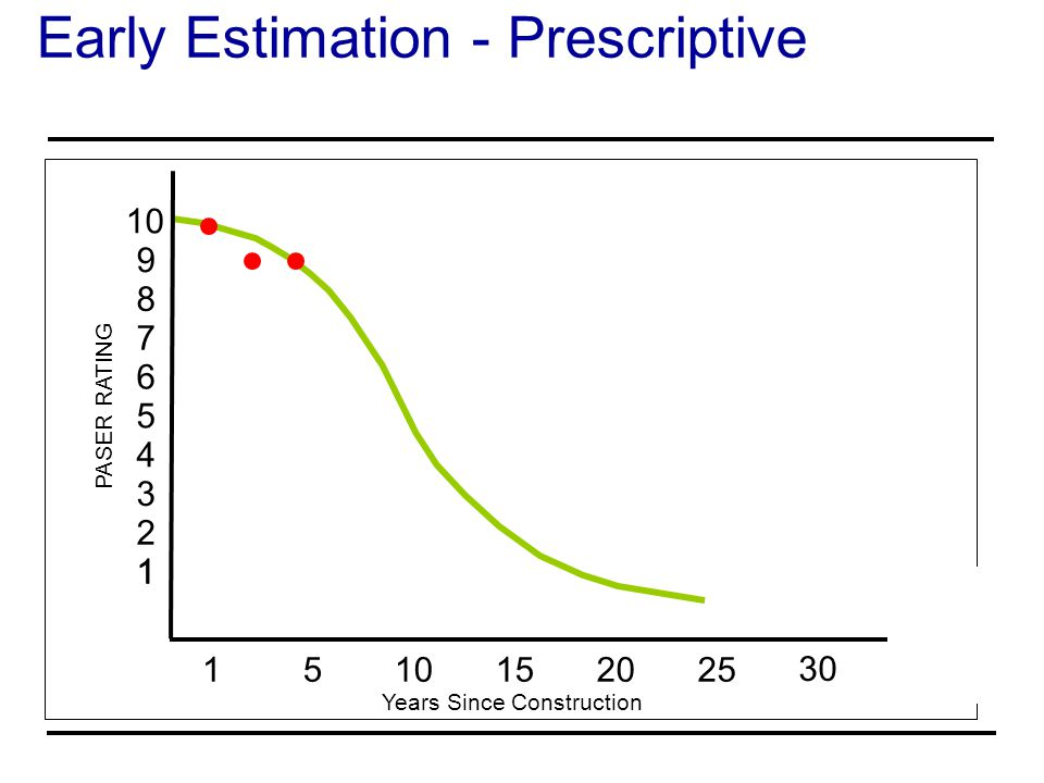 Early Estimation - Prescriptive